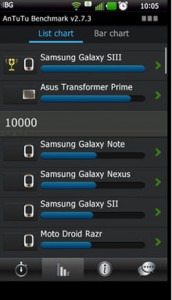 Benchmark Galaxy S3