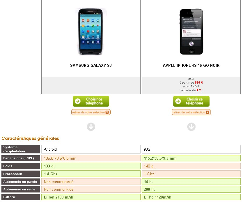 Comparatif Samsung Galaxy S3 iPhone 4S