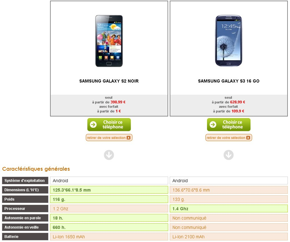 Comparatif Samsung Galaxy S2 Galaxy S3