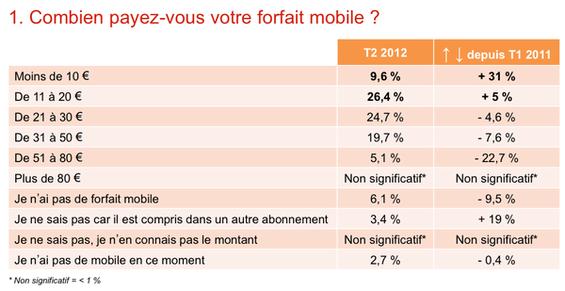 mediametrie-forfaits-mobiles