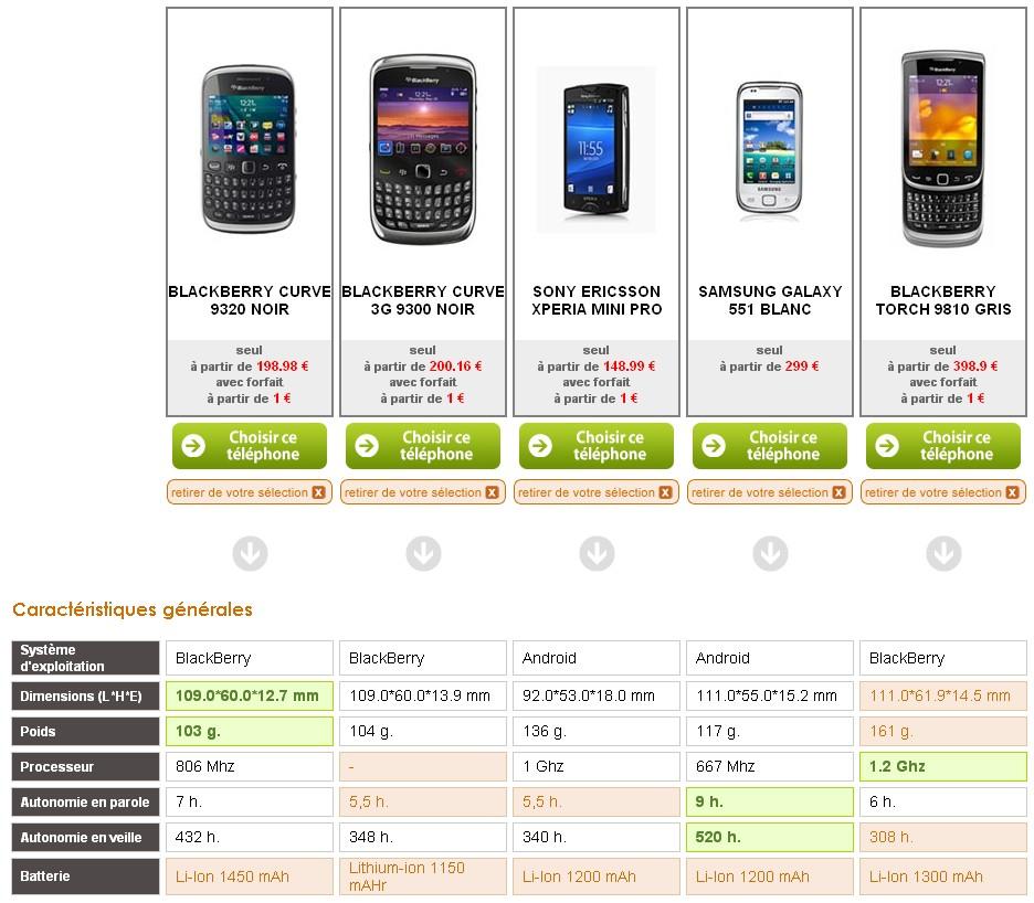comparatif1 - BlackBerry Curve 9320 : prix, comparatif, photos et vidéo de déballage