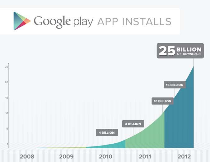 25 milliards de téléchargement