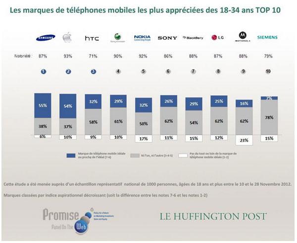 Top-10-marques-telephones-18-34-ans