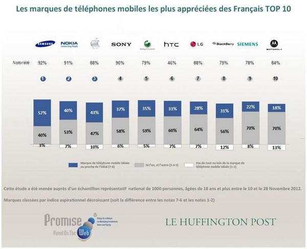 Top-10-marques-telephones