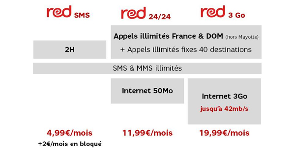 Mise à jour forfaits Red