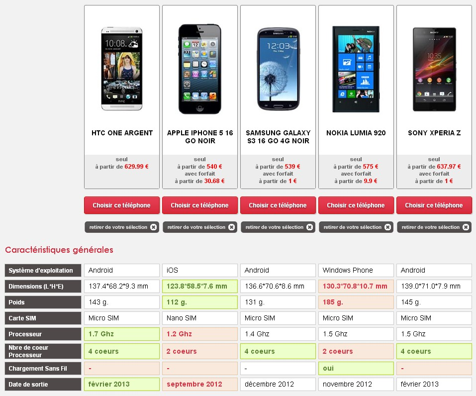 Comparatif HTC One
