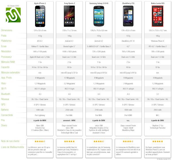 Comparaison des mobiles