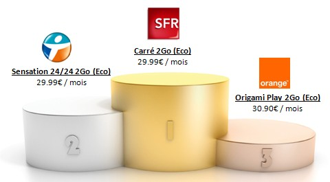 Forfaits 4G sans mobile