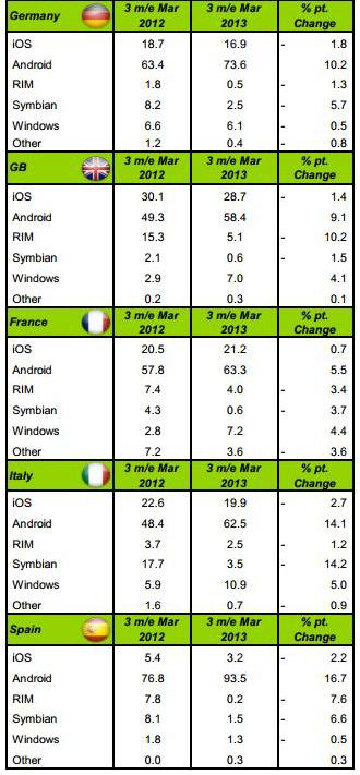 smartphones-vendus-en-france-au-q1-2013