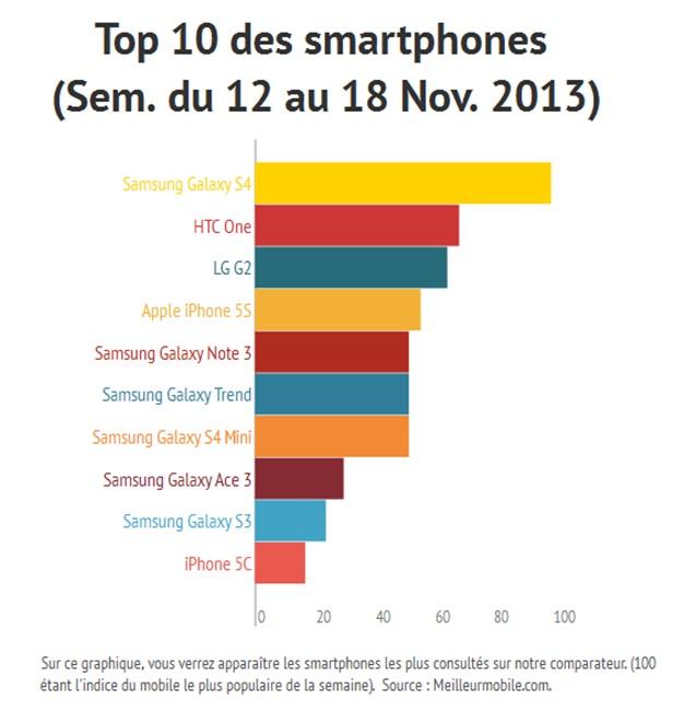 Top 10 des smartphones