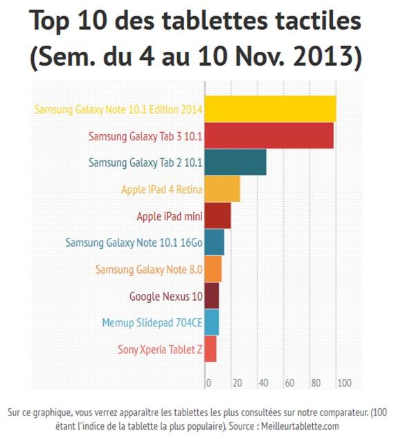 le top 10 des tablettes tactiles du 4 au 10 novembre 2013 meilleur mobile. Black Bedroom Furniture Sets. Home Design Ideas