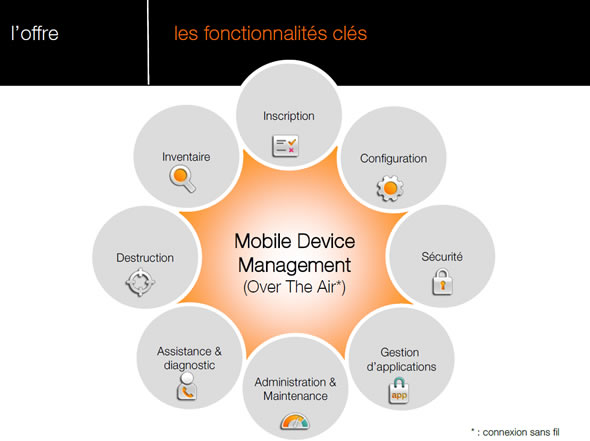 Orange Device Management