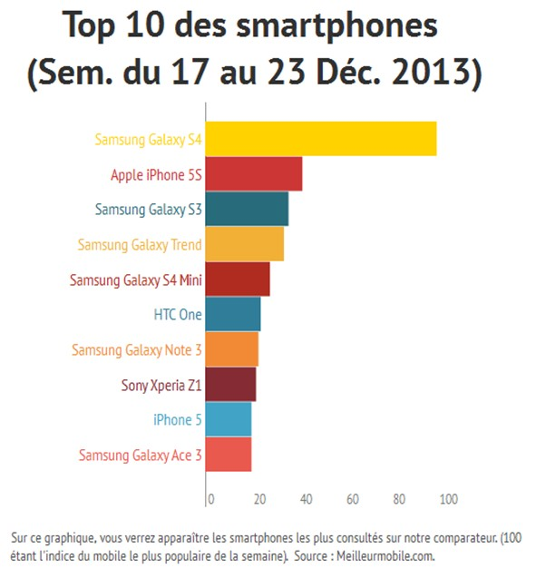 Le top 10 des smartphones du 17 au 23 d cembre 2013 - Comparateur de prix samsung galaxy s4 ...