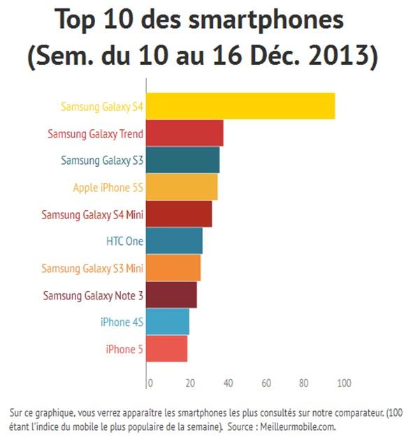 Le top 10 des smartphones du 10 au 16 d cembre 2013 - Comparateur de prix samsung galaxy s4 ...