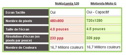 Nokia Lumia 520 Motorola Moto G caractéristiques