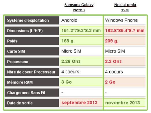 Samsung Galaxy Note 3 Nokia Lumia 1520 caractéristiques