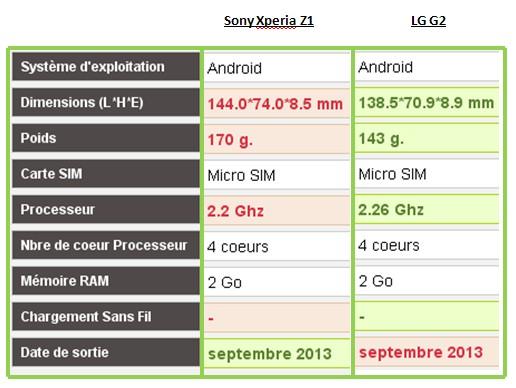Sony Xperia Z1 LG G2 caractéristiques
