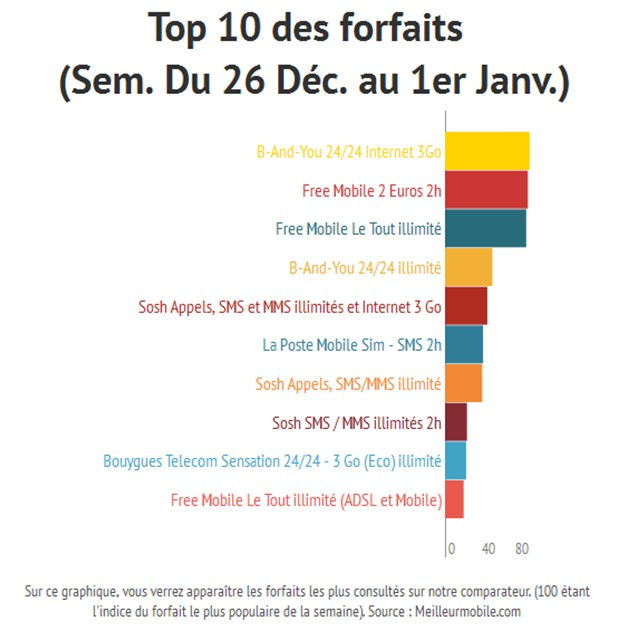 Top 10 des forfaits