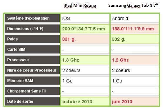 iPad Mini Retina Samsung Galaxy Tab 3 caractéristiques