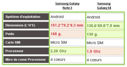 Samsung Galaxy Note 3 Galaxy S4 caractéristiques