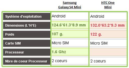 Samsung Galaxy S4 Mini HTC One Mini Caractéristiques