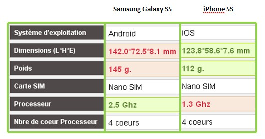 Samsung Galaxy S5 iPhone 5S caractéristiques