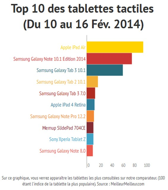 Top 10 des tablettes