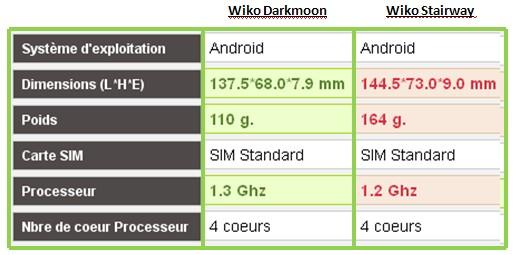Wiko Darkmoon Stairway caractéristiques