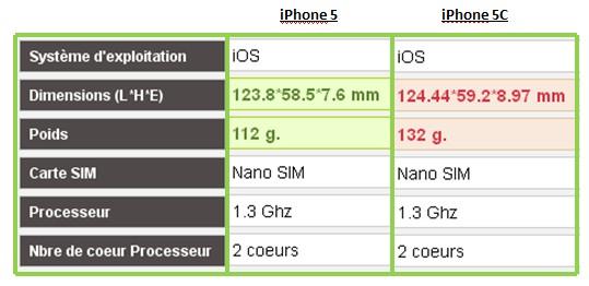 iPhone 5 iPhone 5C caractéristiques