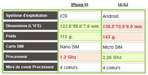 iPhone 5S LG G2 caractéristiques