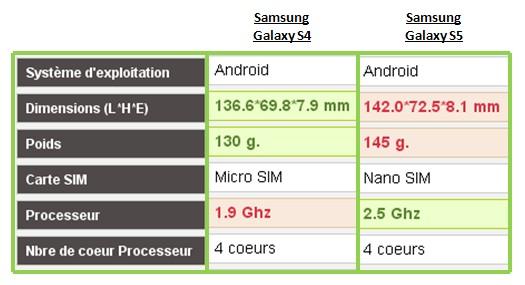 Samsung Galaxy S4 Samsung Galaxy S comparatif