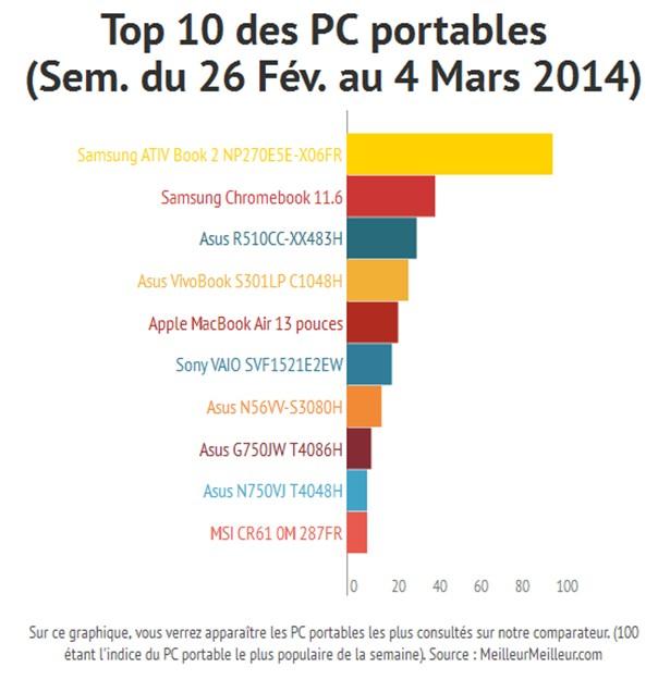 Top 10 des PC