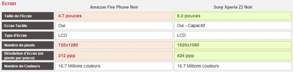 Comparatif Amazon Fire Phone et Sony Xperia Z2