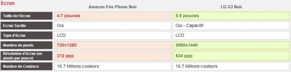 Comparatif Amazon Fire Phone et LG G3