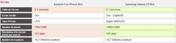 Comparatif Amazon Fire Phone et Samsung Galaxy S5