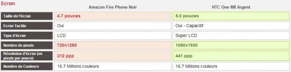 Comparatif Amazon Fire Phone et HTC One M8
