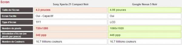 Comparatif Sony Xperia Z1 Compact vs Google Nexus 5