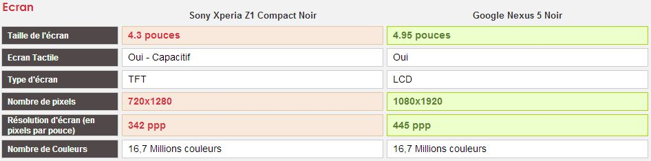 comparatif sony xperia z1 compact vs google nexus 5 meilleur mobile. Black Bedroom Furniture Sets. Home Design Ideas