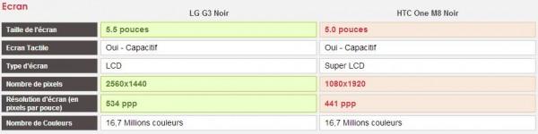 Comparatif LG G3 et HTC One M8