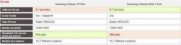 Comparatif Samsung Galaxy S5 vs Samsung Galaxy Note 3