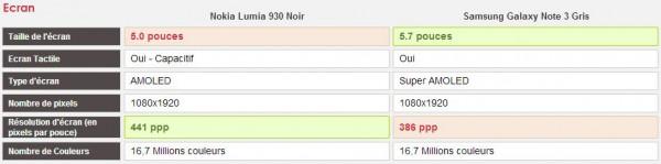 Comparatif Nokia Lumia 930 vs Samsung Galaxy Note 3