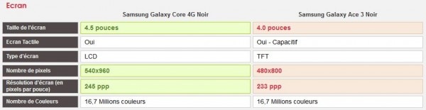 [Comparatif] Samsung Galaxy Core 4G vs Samsung Galaxy Ace 3