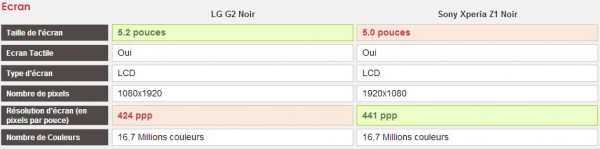 Comparatif LG G2 vs Sony Xperia Z1