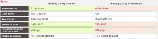 Comparatif Samsung Galaxy S5 vs Samsung Galaxy S5 Mini