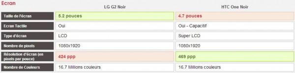 Comparatif LG G2 vs HTC One