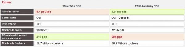 [Comparatif] Wiko Wax vs Wiko Getaway