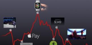 Apple : l'action en chute après la présentation de l'iPhone 6 !