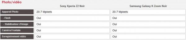 [Comparatif] Sony Xperia Z2 vs Samsung Galaxy K Zoom