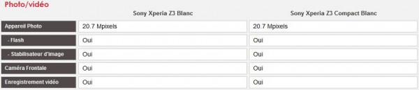Comparatif Sony Xperia Z3 vs Sony Xperia Z3 Compact