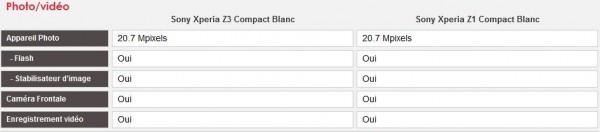 Comparatif Sony Xperia Z3 Compact vs Sony Xperia Z1 Compact